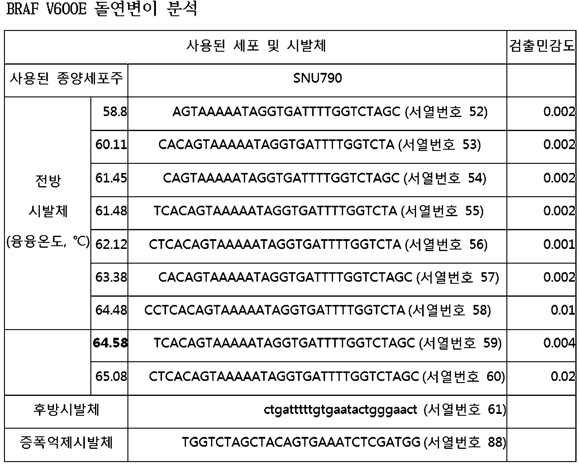 Figure 112010078390013-pat00007