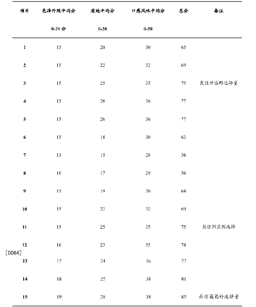 Figure CN105994908AD00121