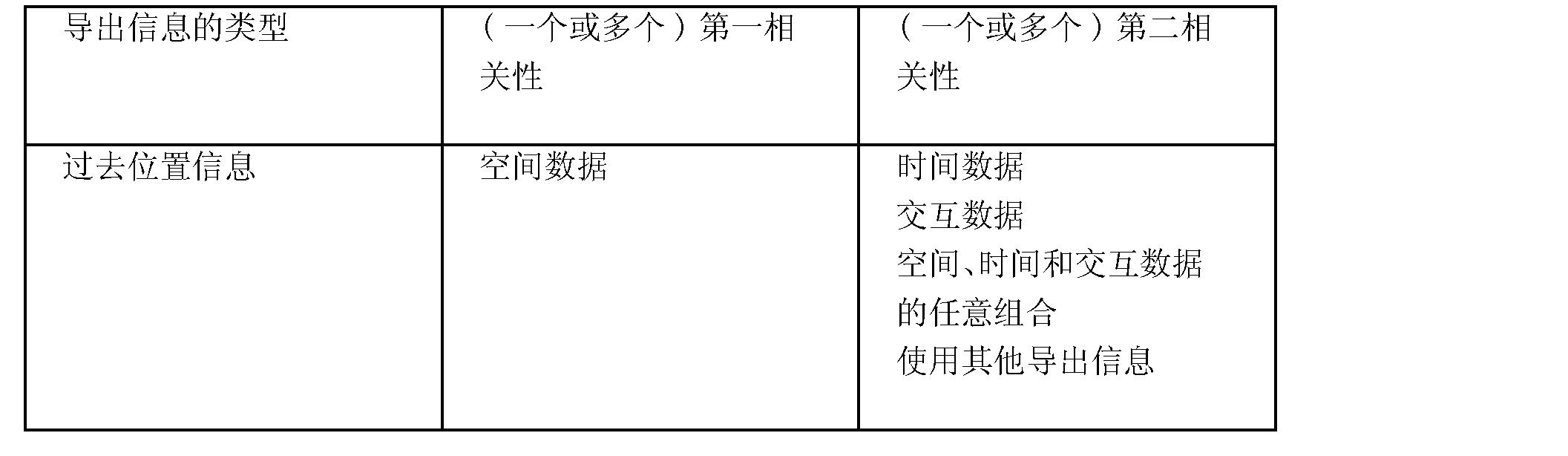 Figure CN101542923BD00151
