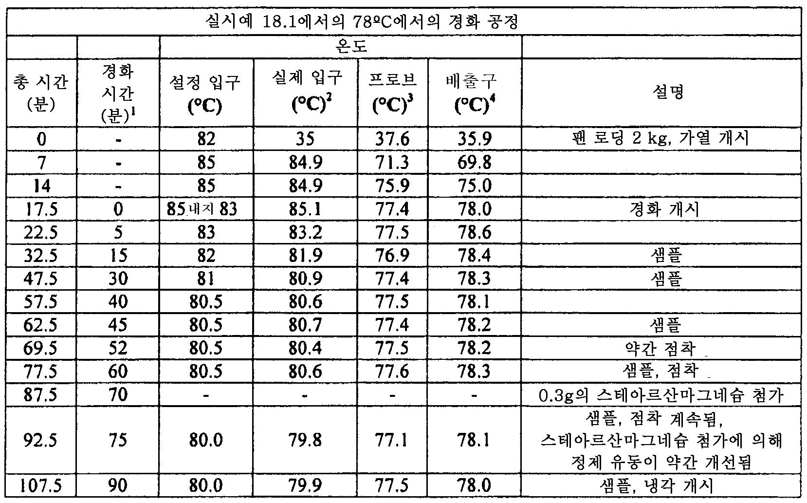 Figure 112011082183604-pat00091