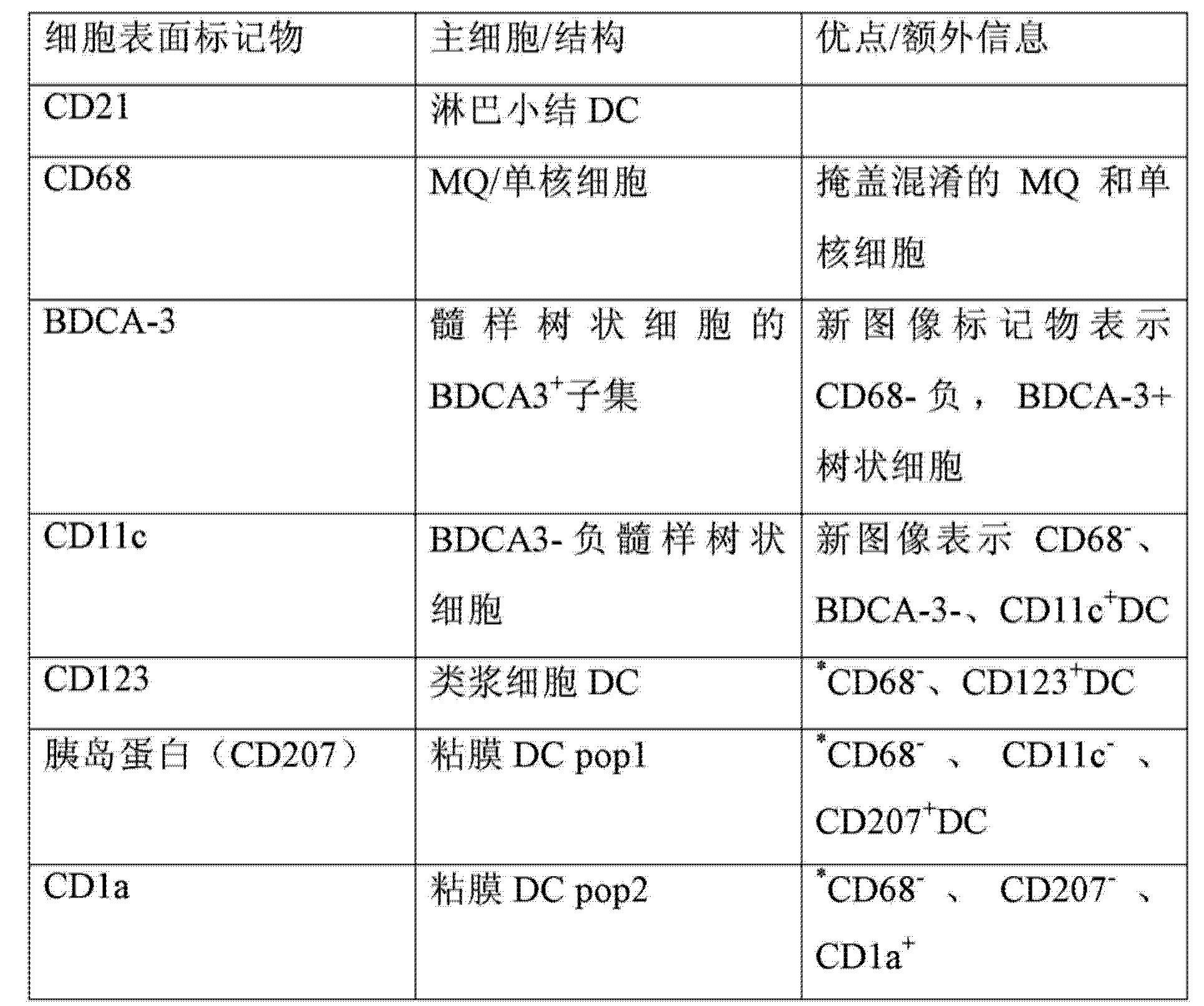 Figure CN103827919AD00171