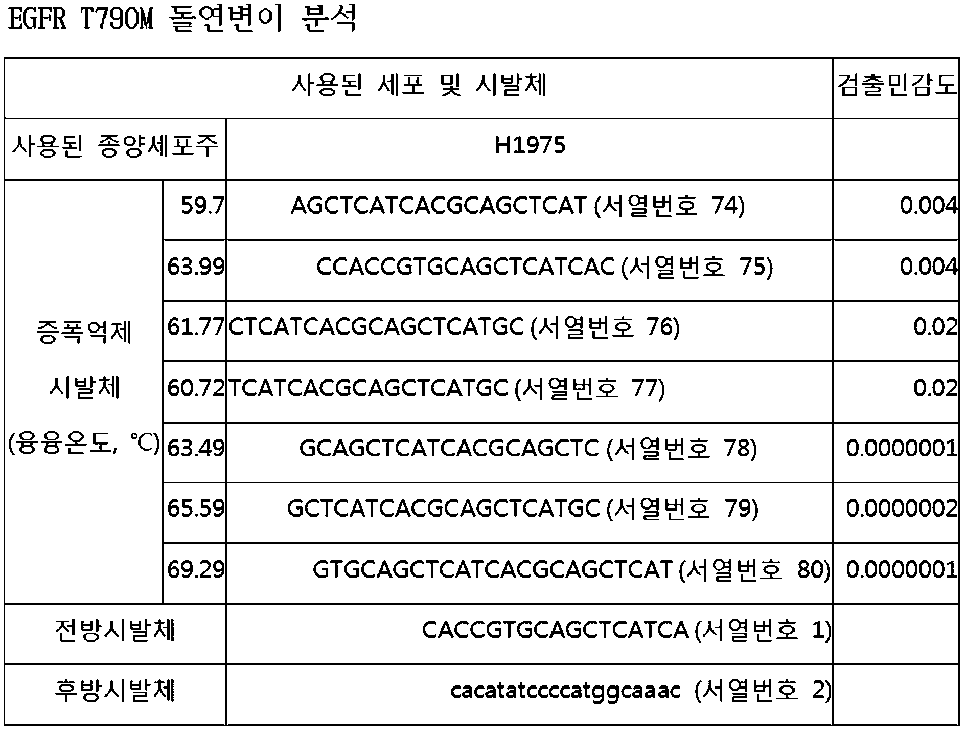 Figure 112010078390013-pat00009