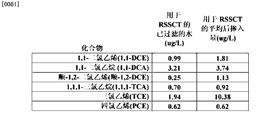 Figure CN103140442BD00112