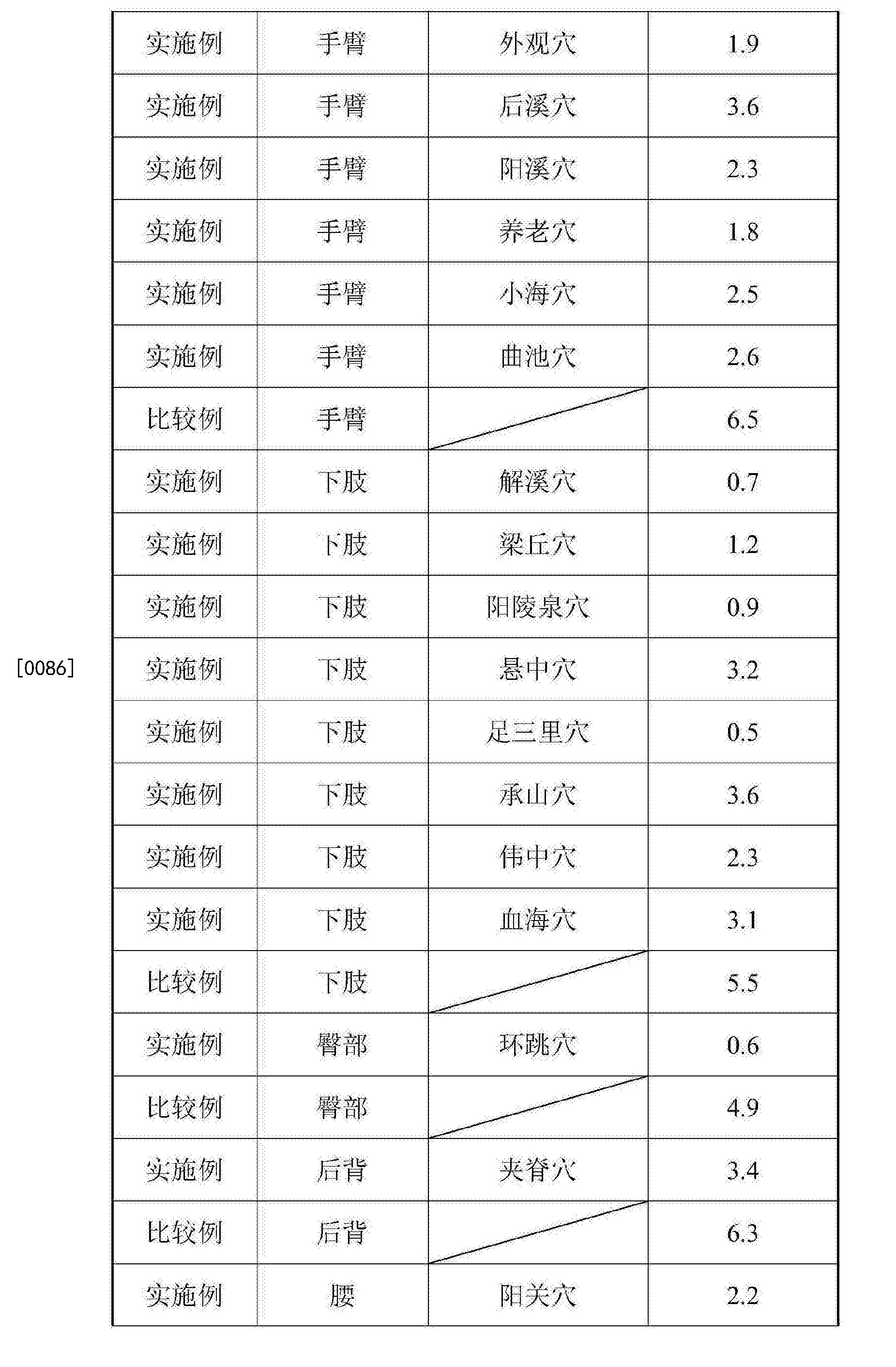 Figure CN105943365BD00101