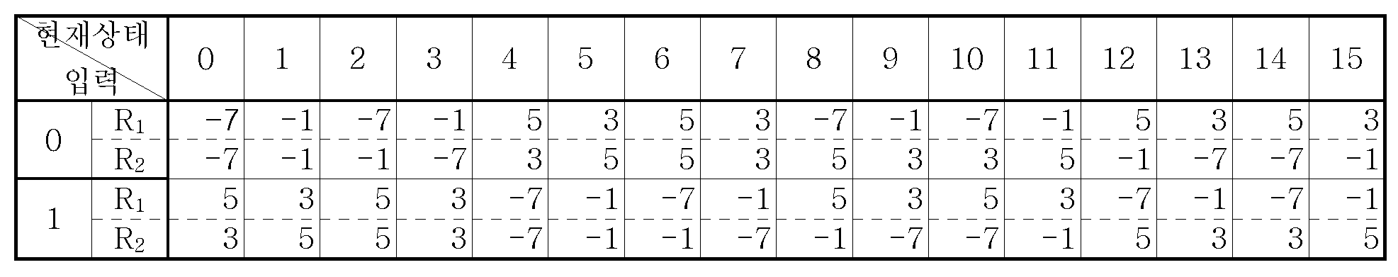 Figure 112005051695892-pat00011