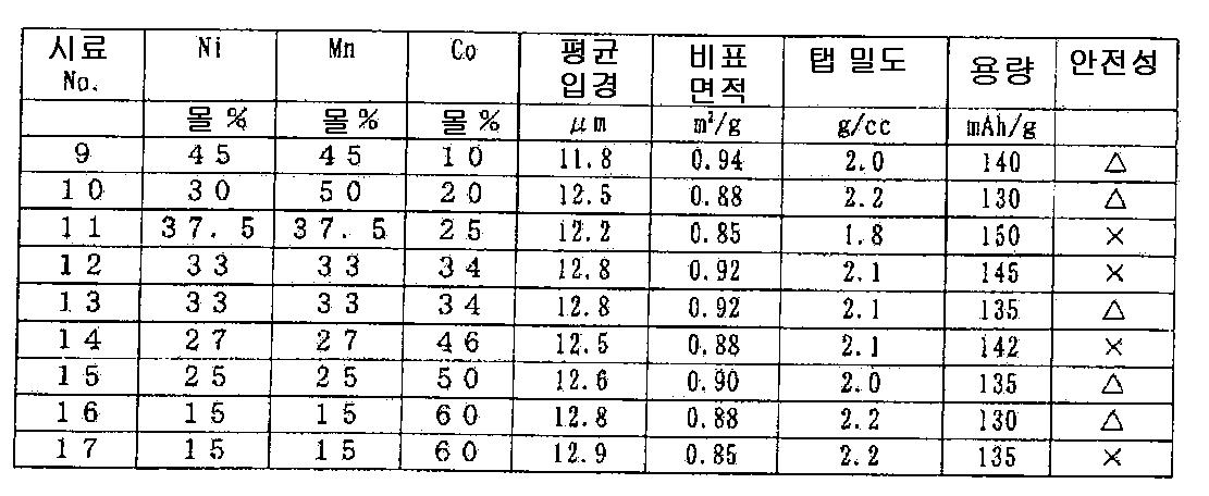 Figure 112010065362063-pct00010