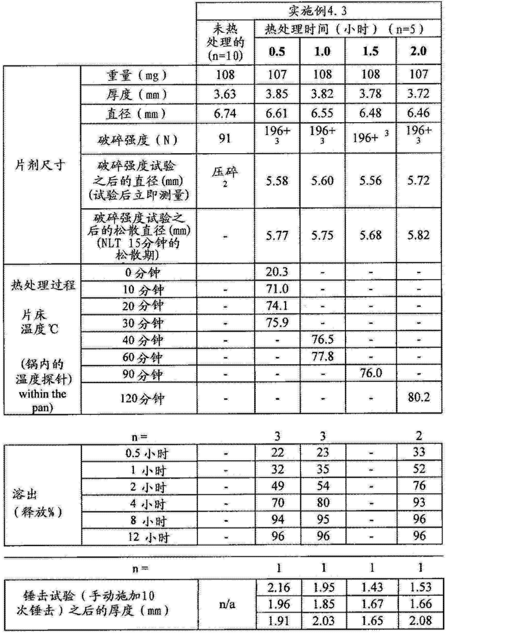 Figure CN102688241AD00561