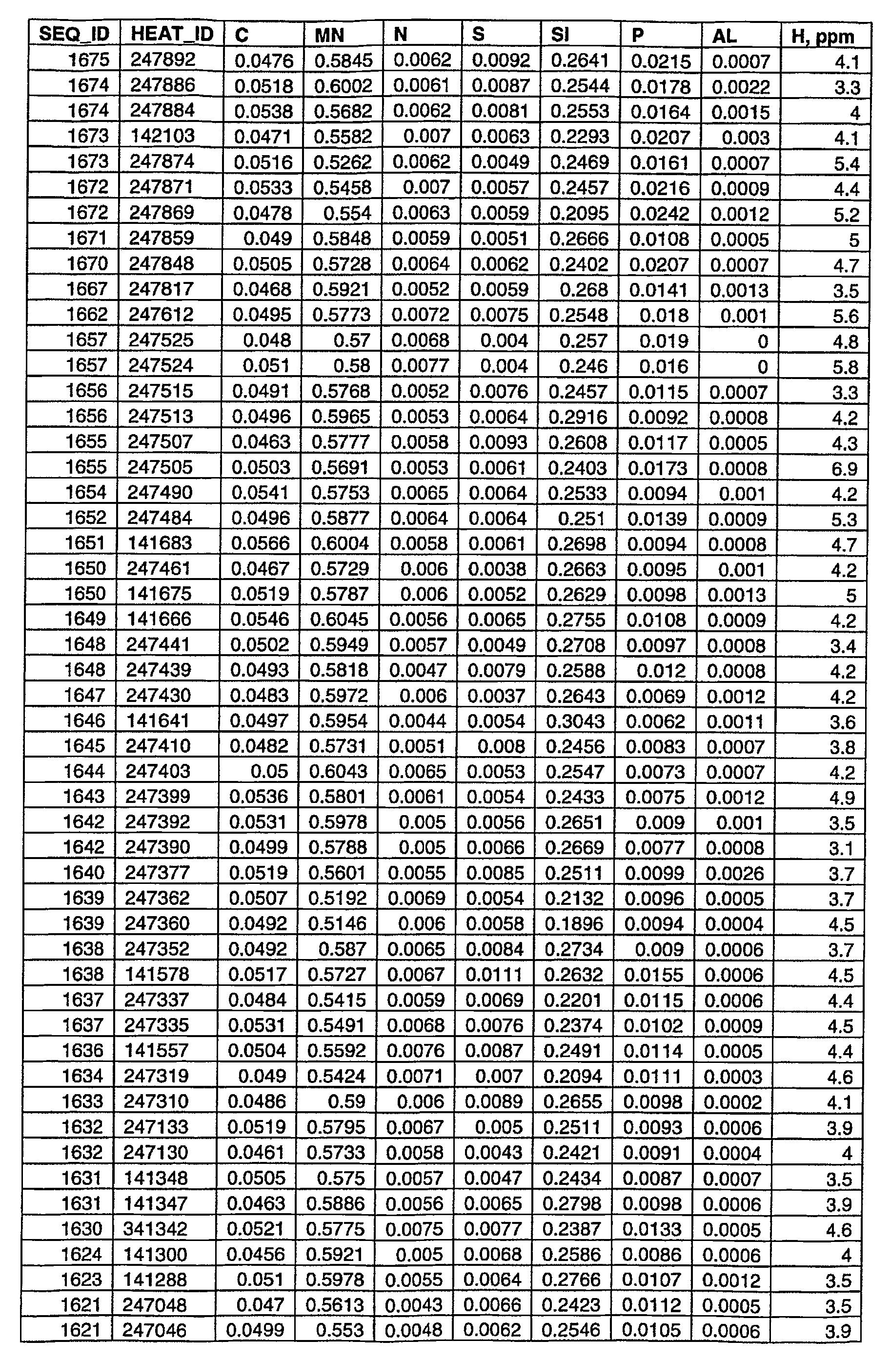 Figure 112006024852843-pct00004