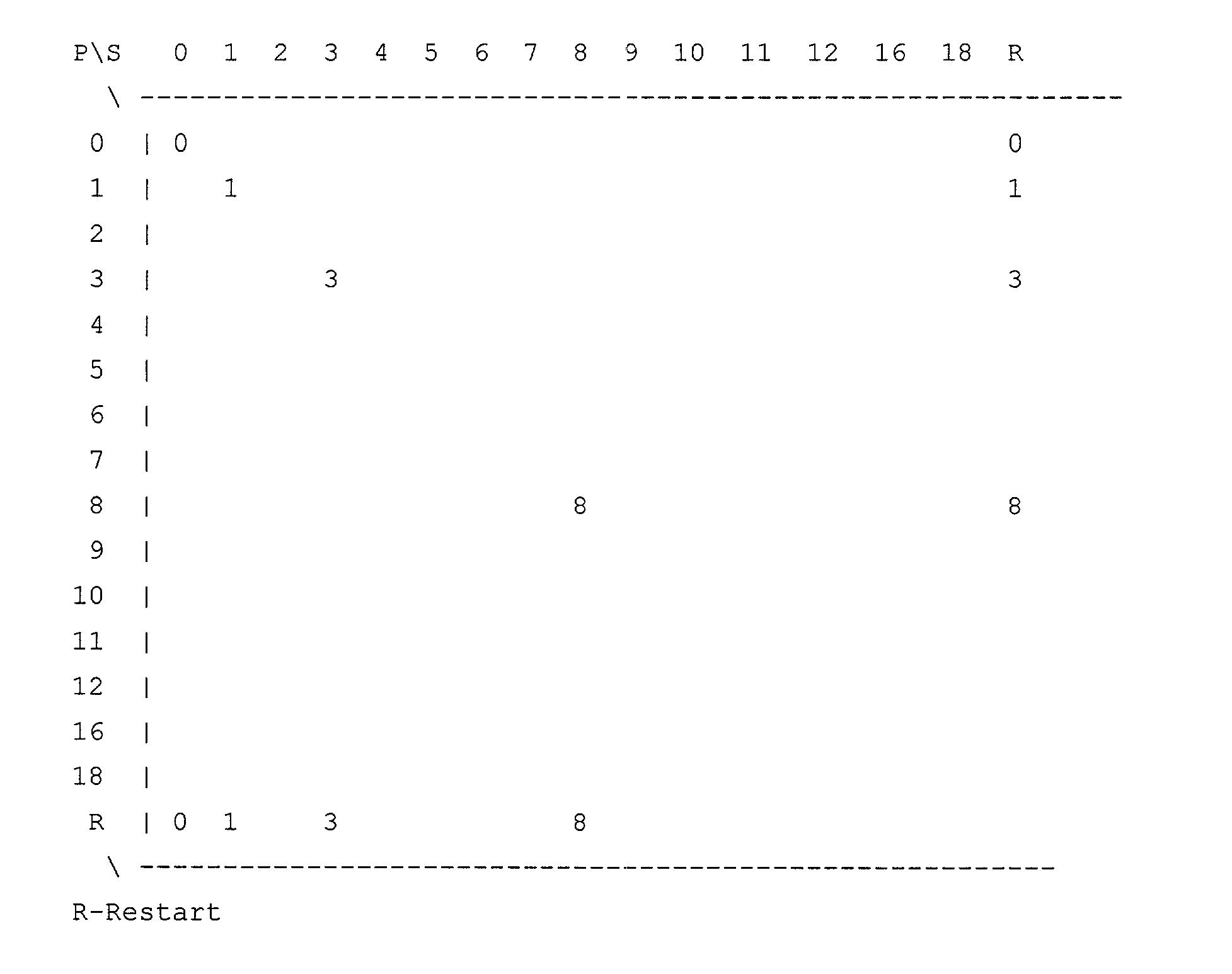 Figure US20030065971A1-20030403-P00009
