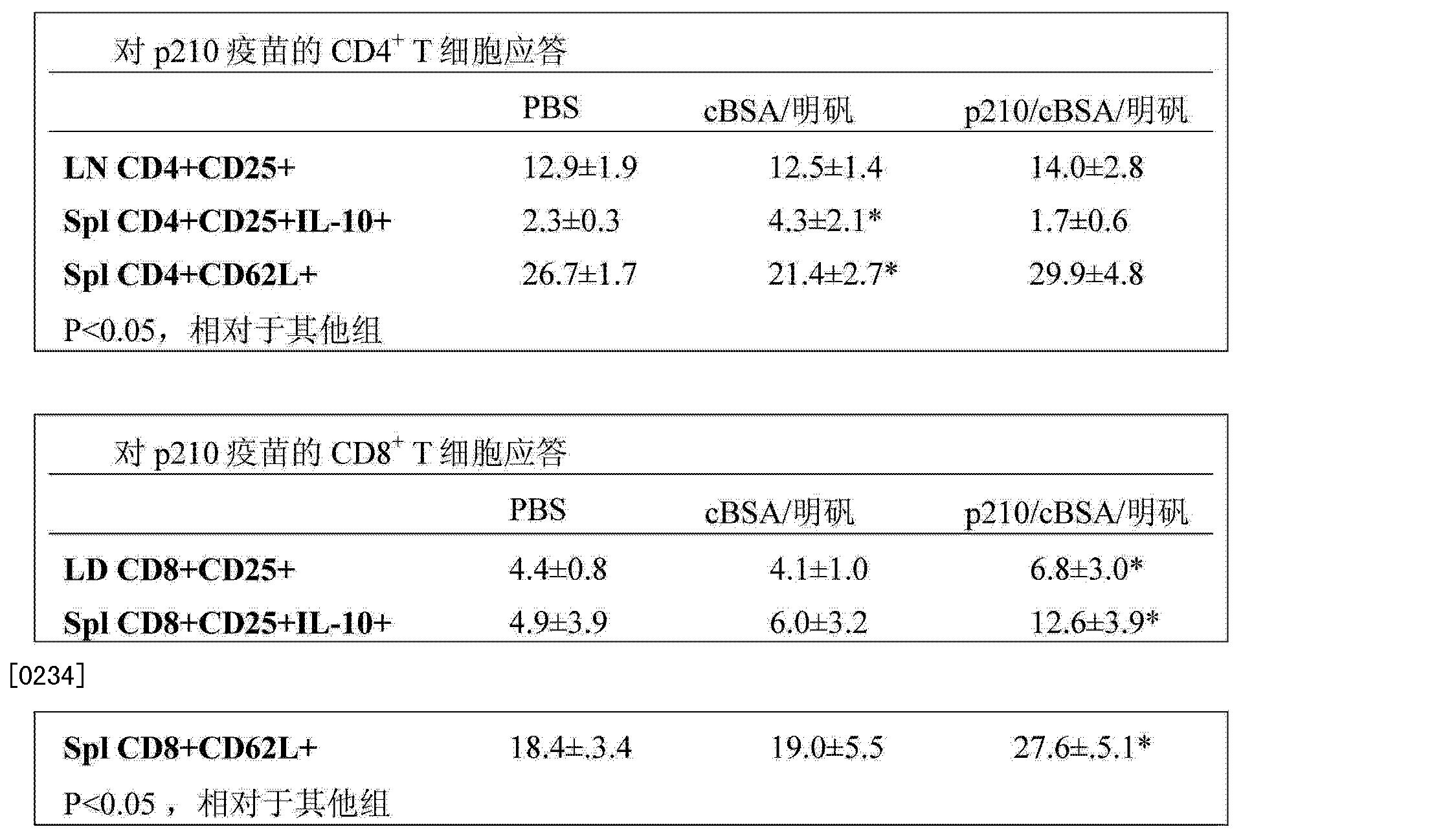Figure CN103501806AD00401