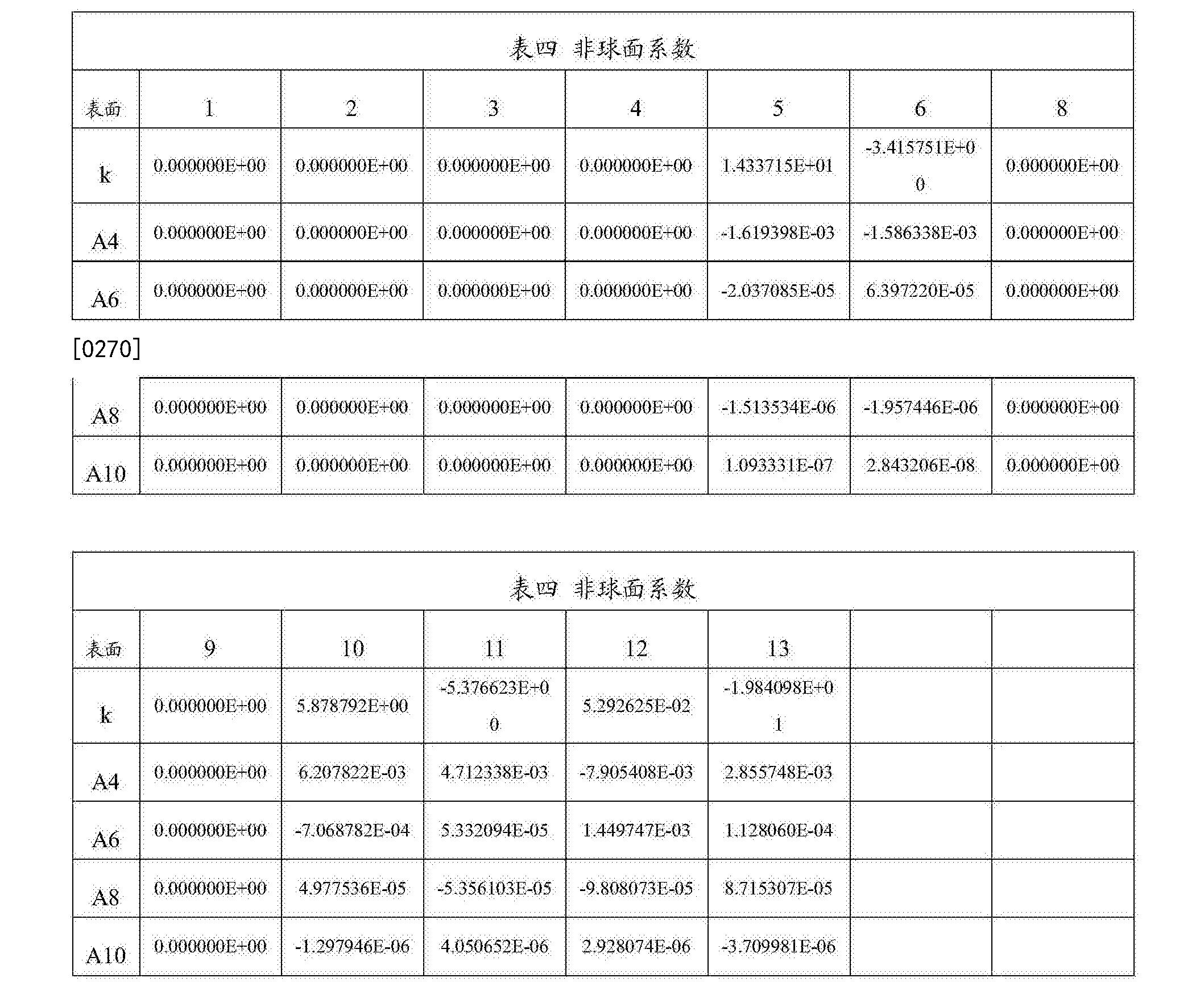 Figure CN108279482AD00291