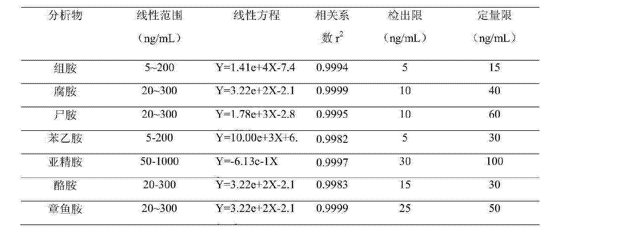 Figure CN105866302AD00051