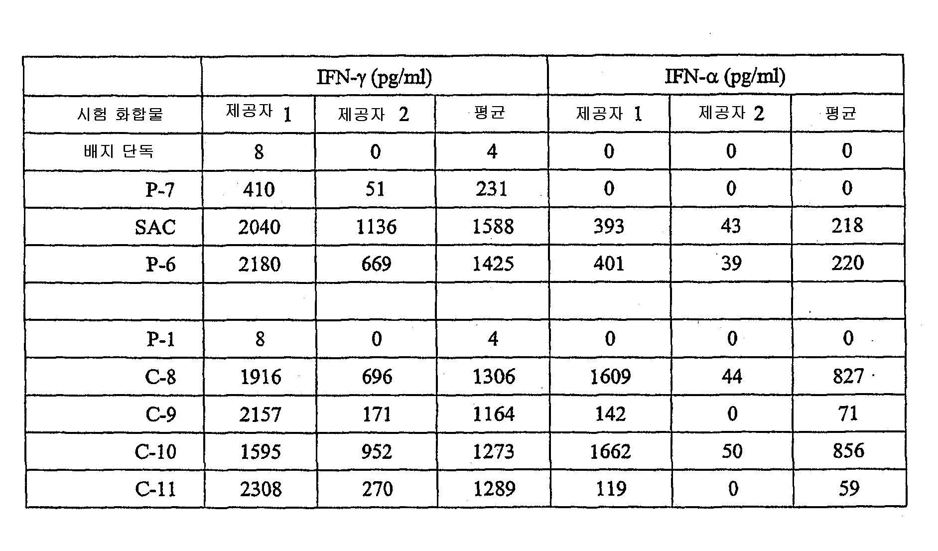 Figure 112003048979699-pct00055