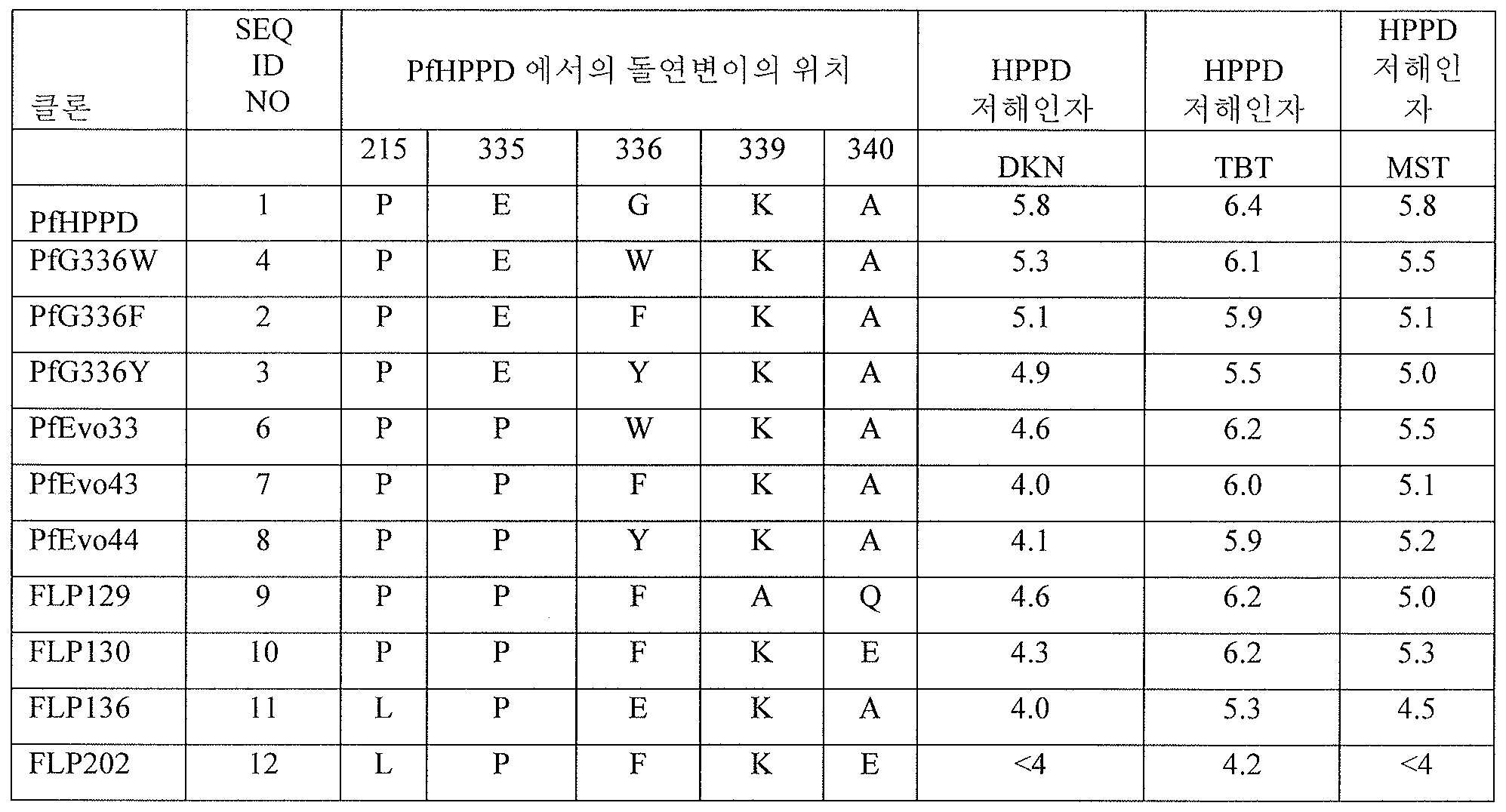 KR20160132027A - Hppd variants and how to use it - Google