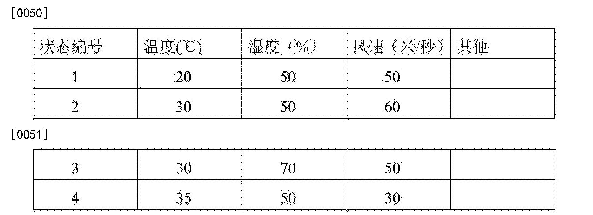 Figure CN103853106BD00071