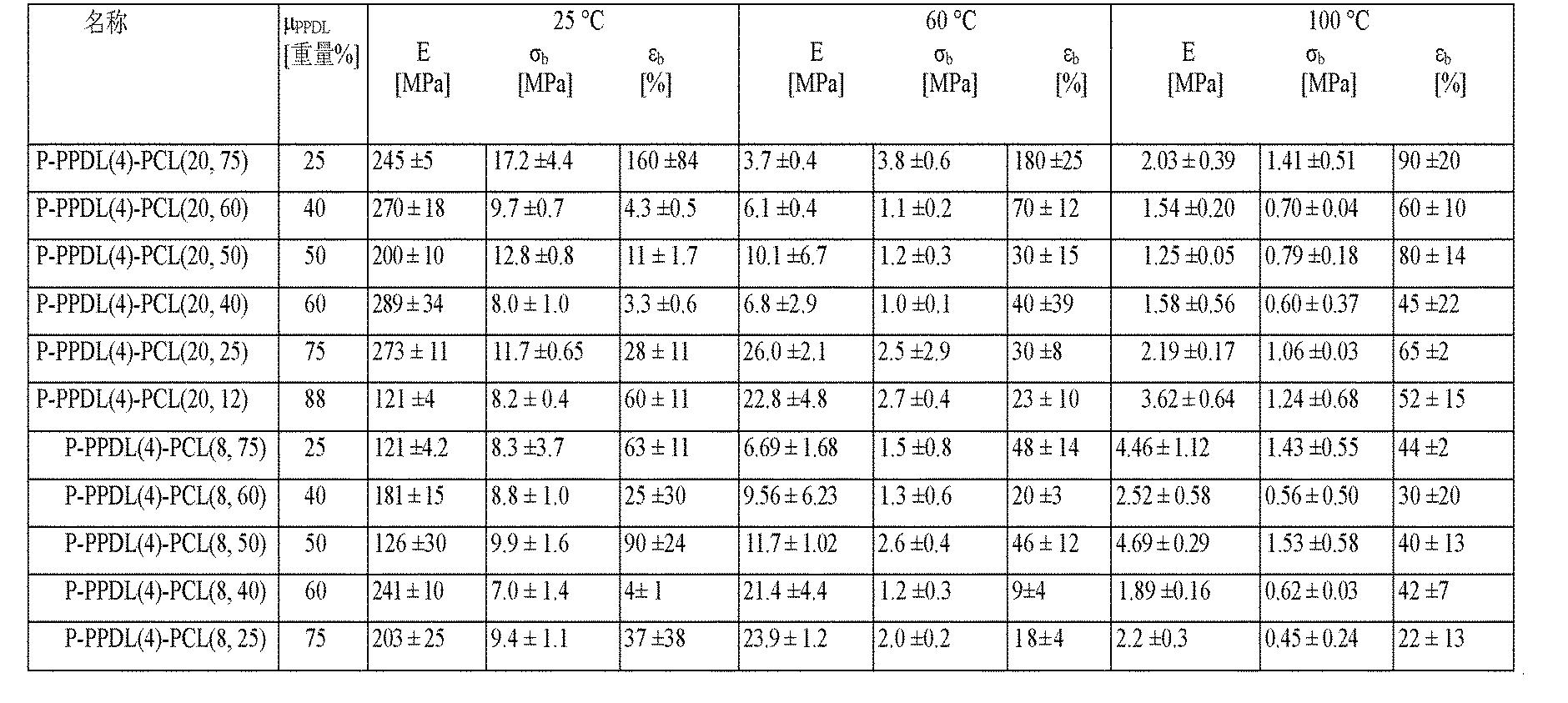 Figure CN102202865AD00171