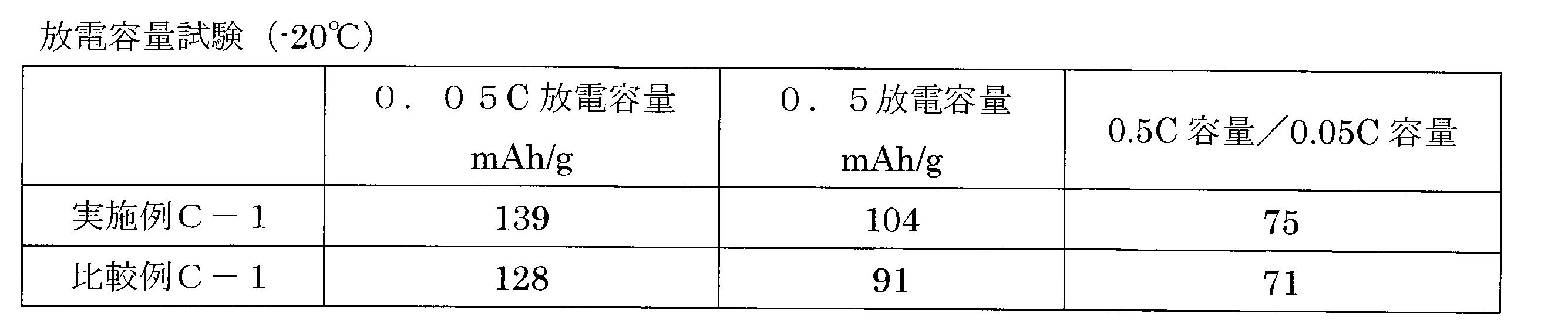 Figure JPOXMLDOC01-appb-T000036