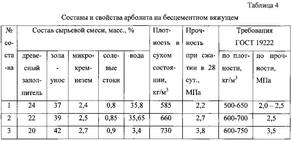 арболит состав пропорции на 1м3