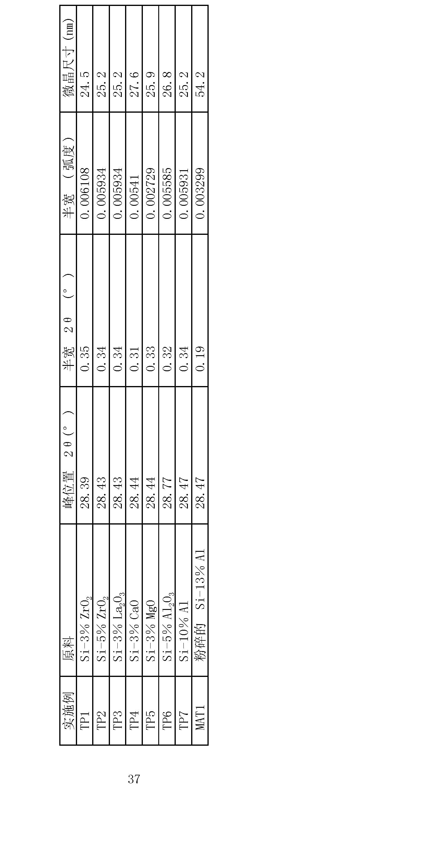 Figure CN101849306BD00371