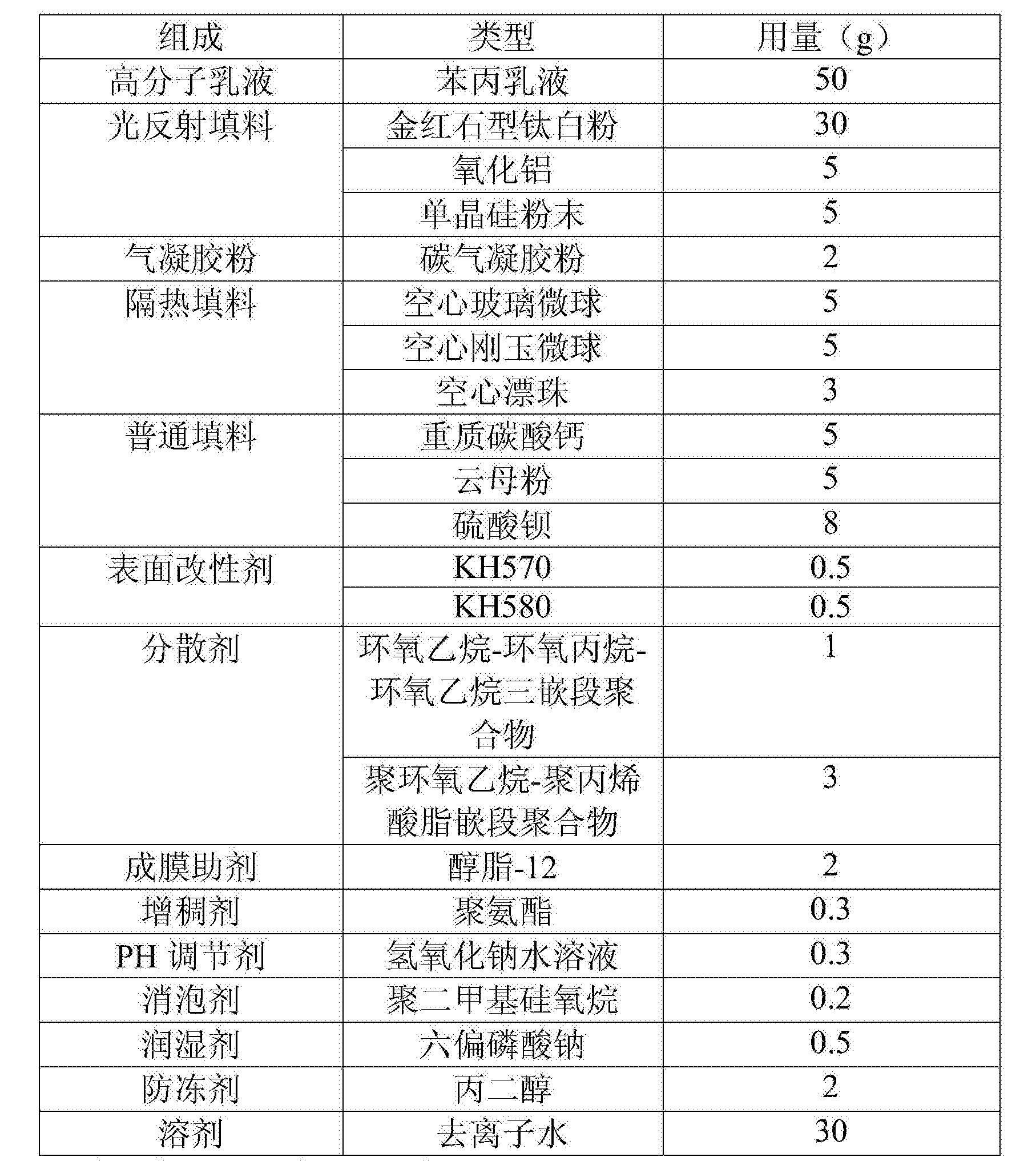 Figure CN106700789AD00111