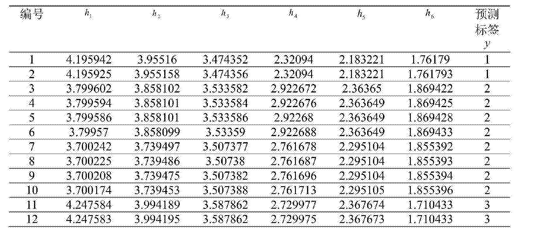 Figure CN104865499BD00171