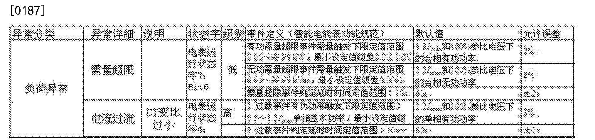 Figure CN105550499BD00266