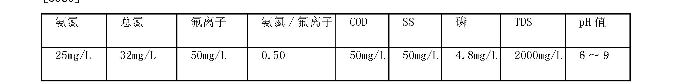 Figure CN102126798BD00092
