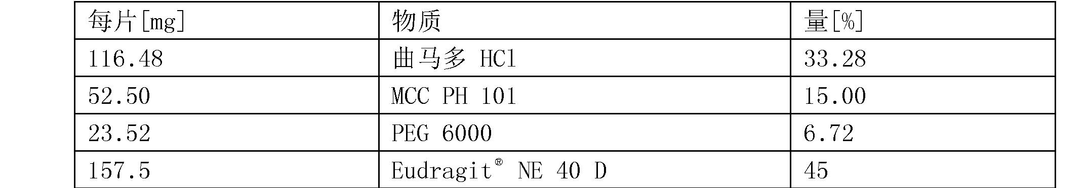 Figure CN104394851BD00541