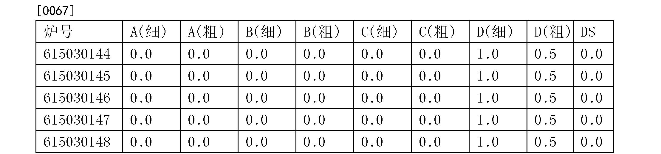 Figure CN104946972BD00082
