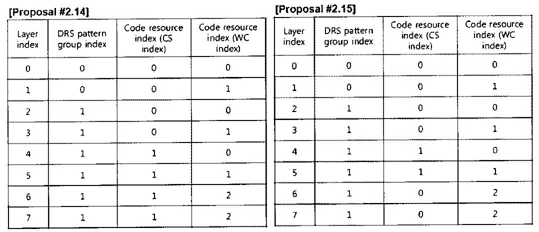 Figure PCTKR2010002367-appb-T000027