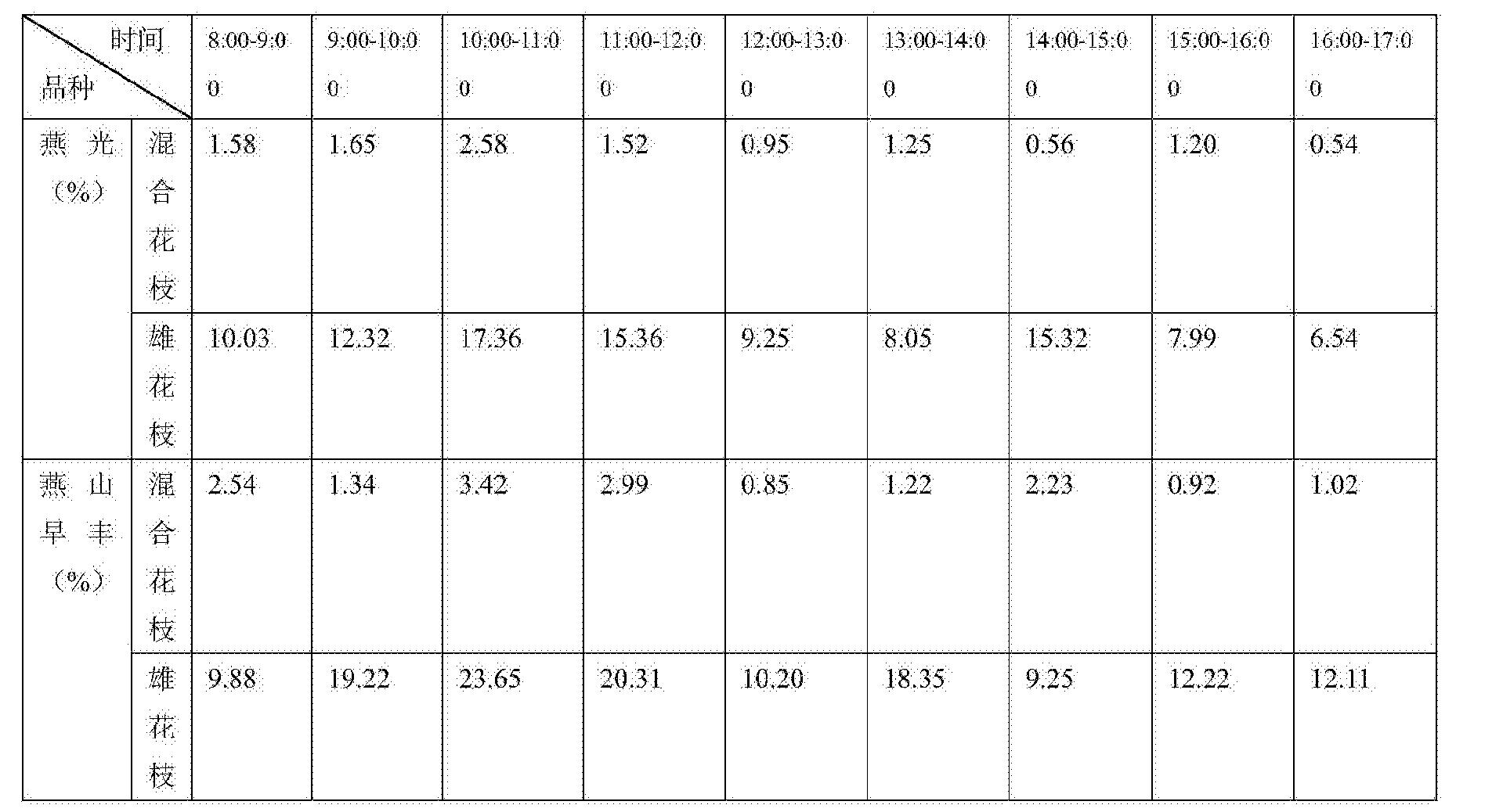 Figure CN105265304BD00071