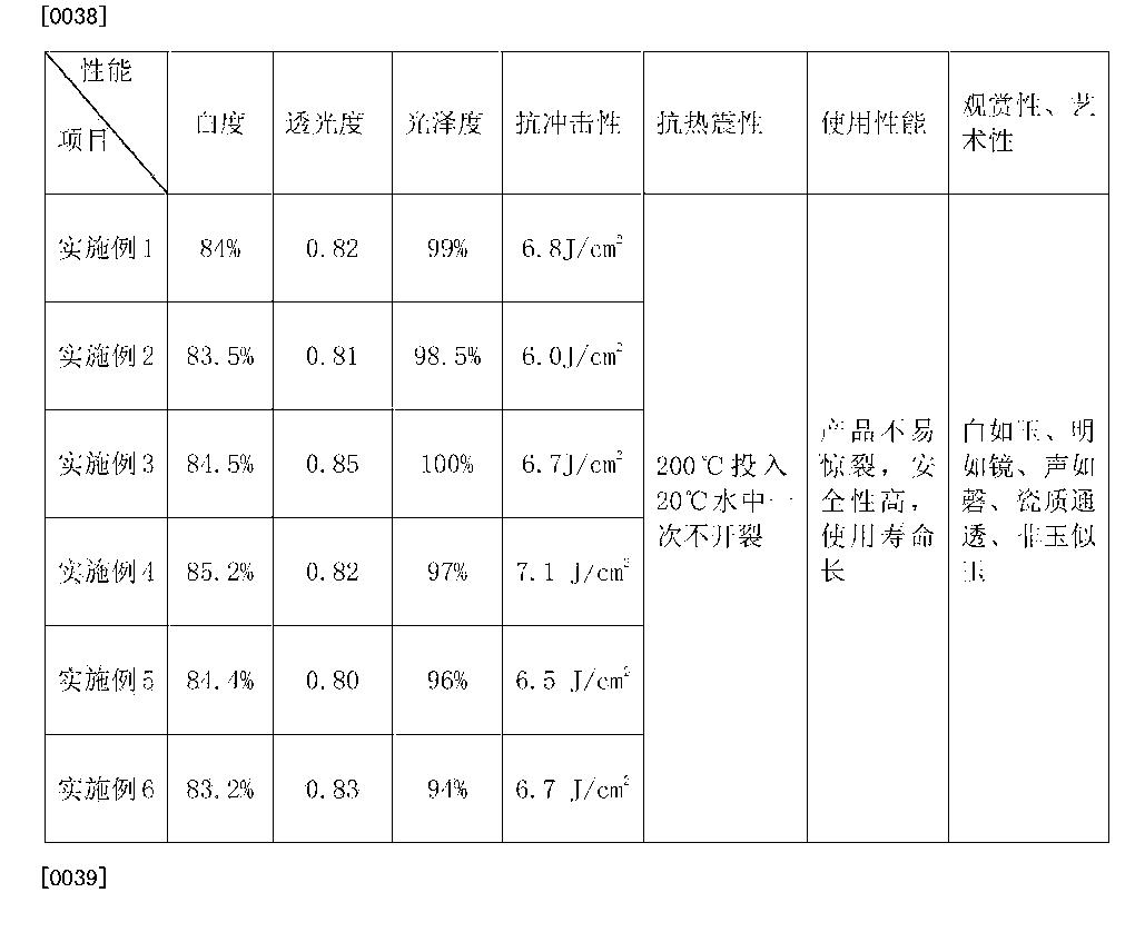 Figure CN104291785BD00062
