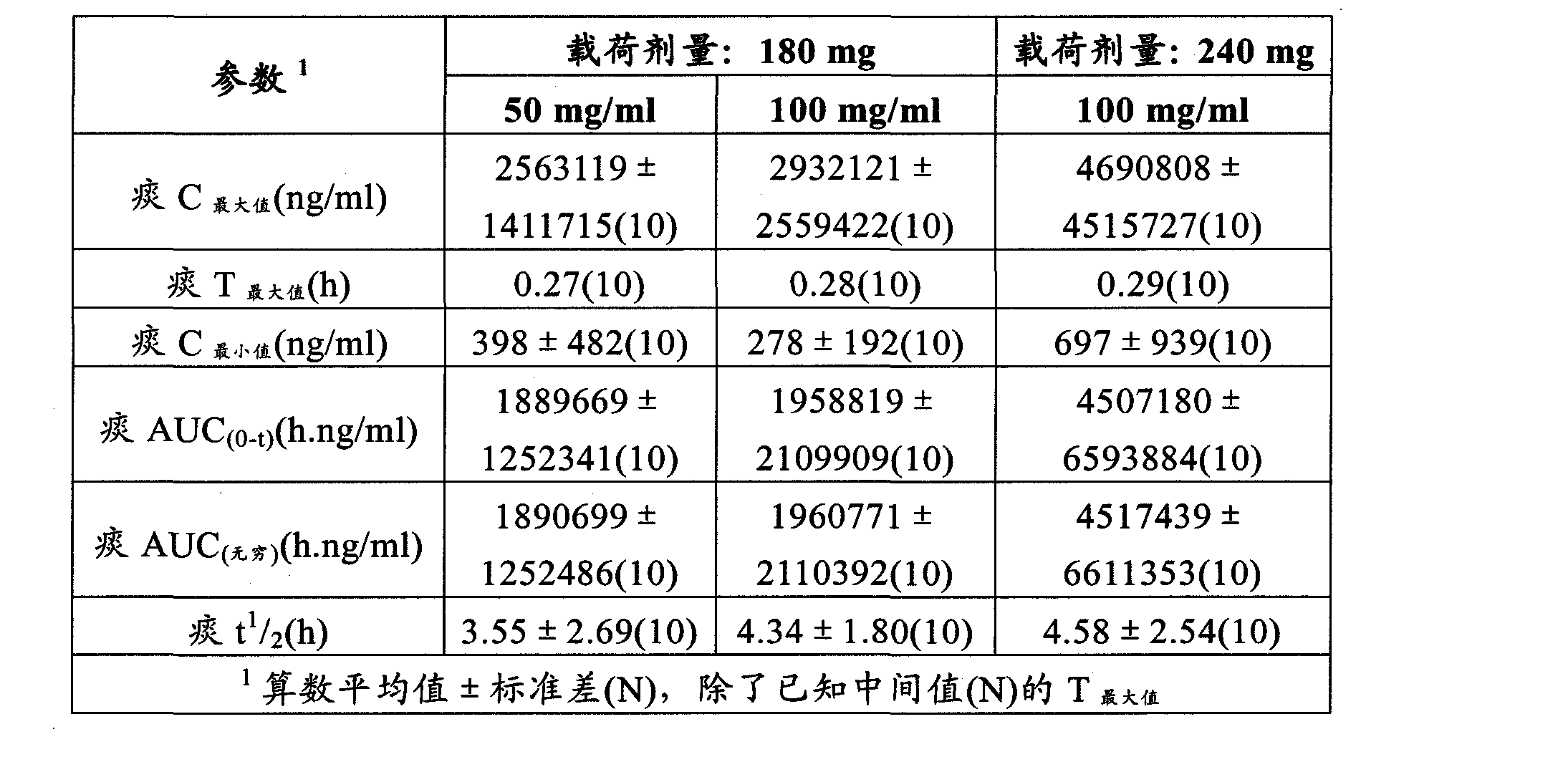 Figure CN102202649AD00352