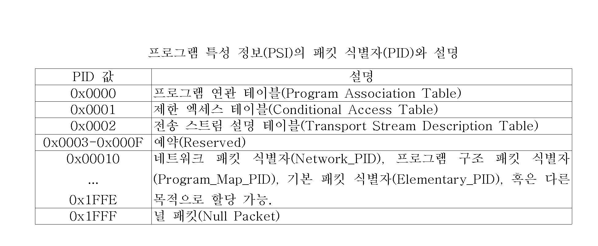 Figure 112004021653117-pat00002