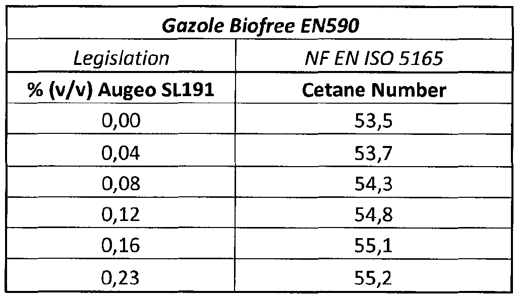 WO2017006141A1 - Diesel compositions with improved cetane number and