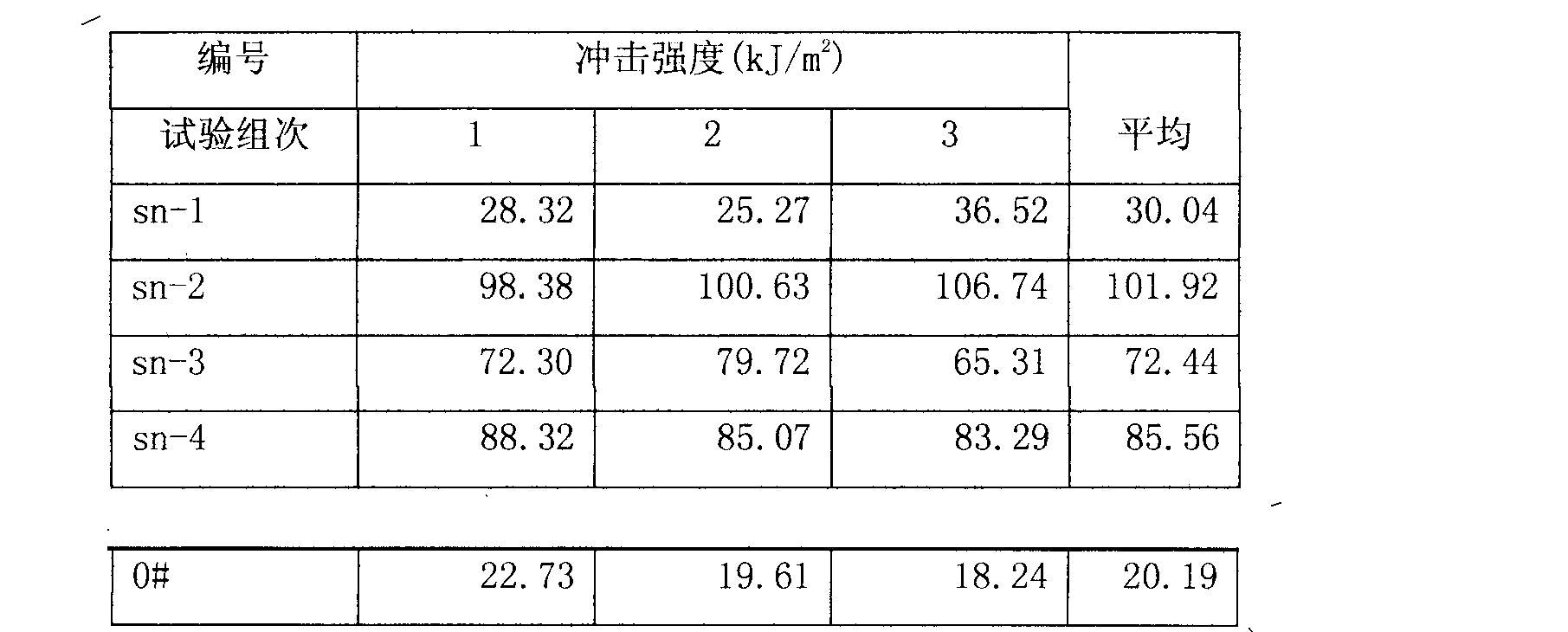 Figure CN102585289AD00072