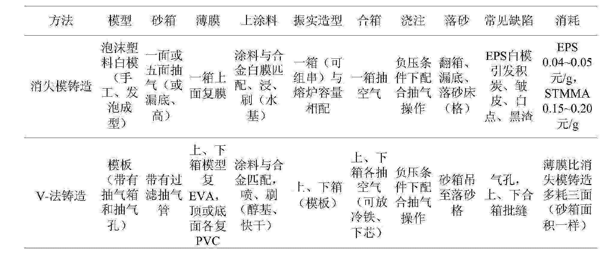 Figure CN104588582AD00081