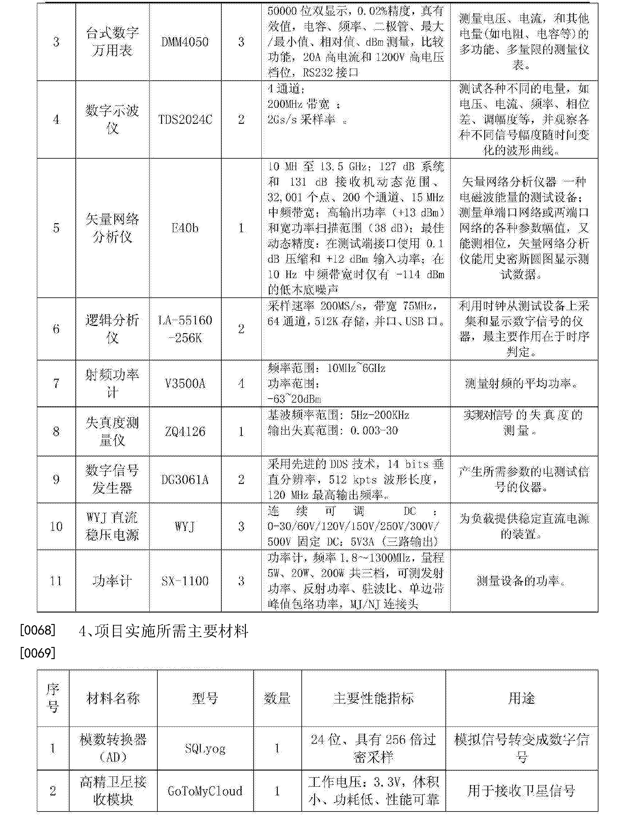 Figure CN103823111BD00101
