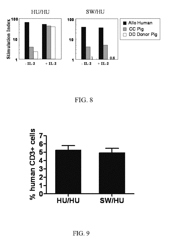 Alexa Ridel Porn Age us10023840b2 - generation of autologous t-cells in mice