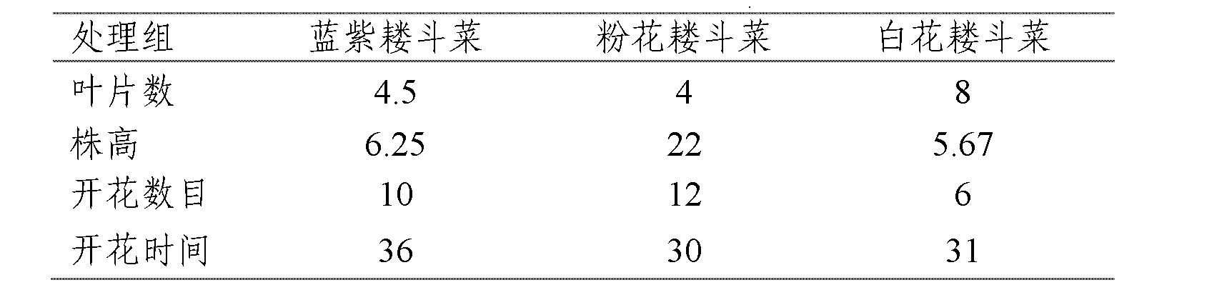 Figure CN102415301AD00051