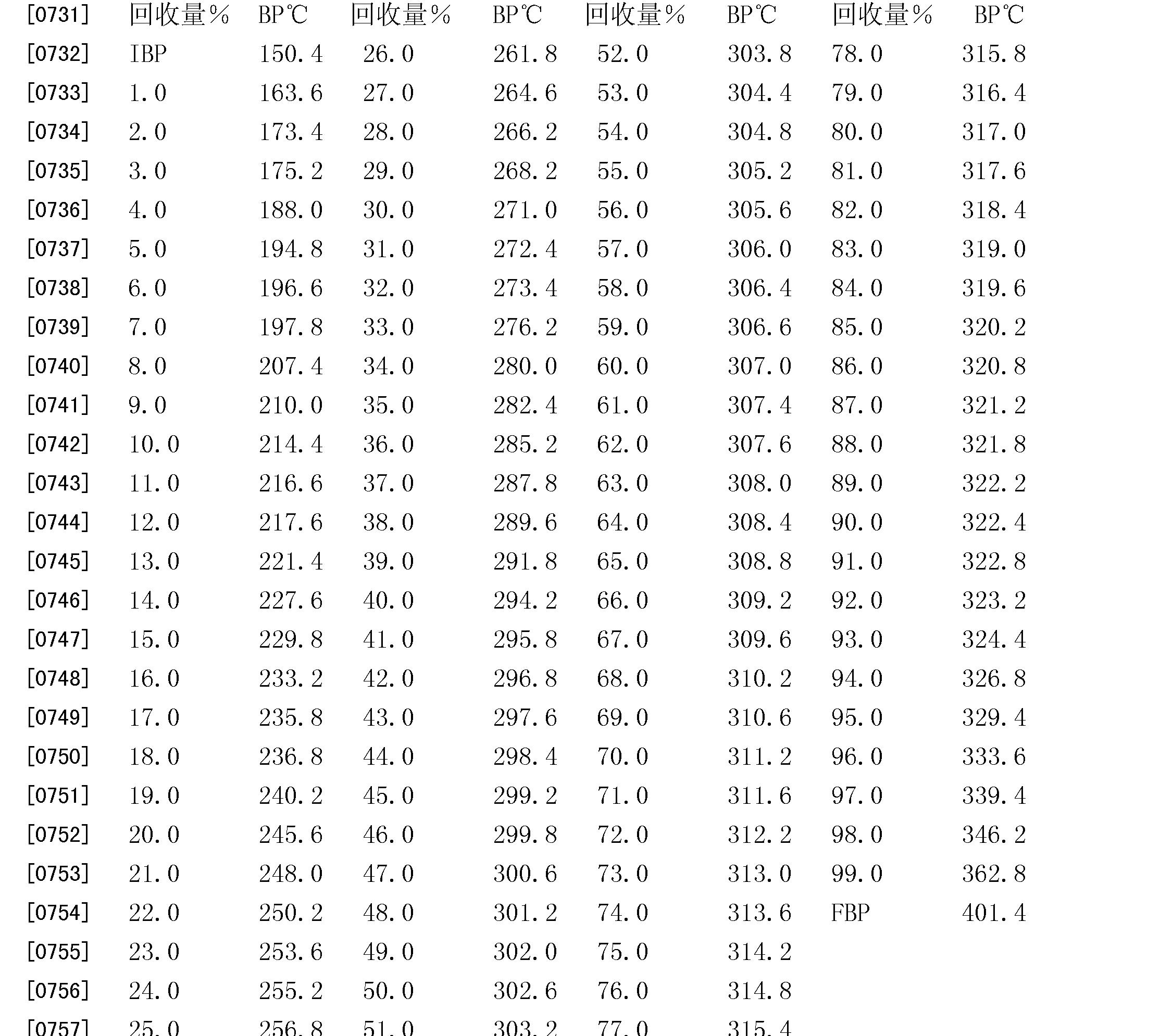 Figure CN101765661BD00881