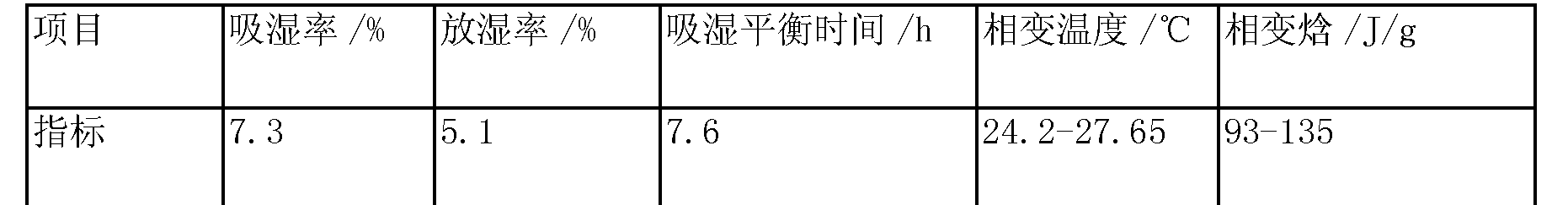 Figure CN103288411BD00063