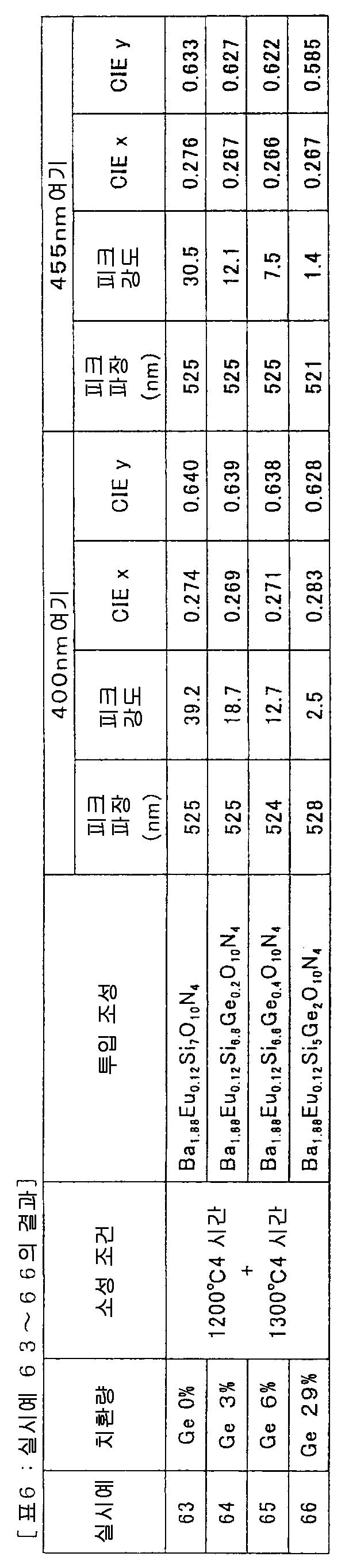 Figure 112008062059116-pct00016