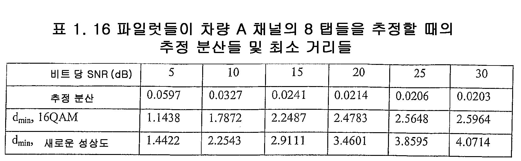 Figure 112005075314155-pct00029