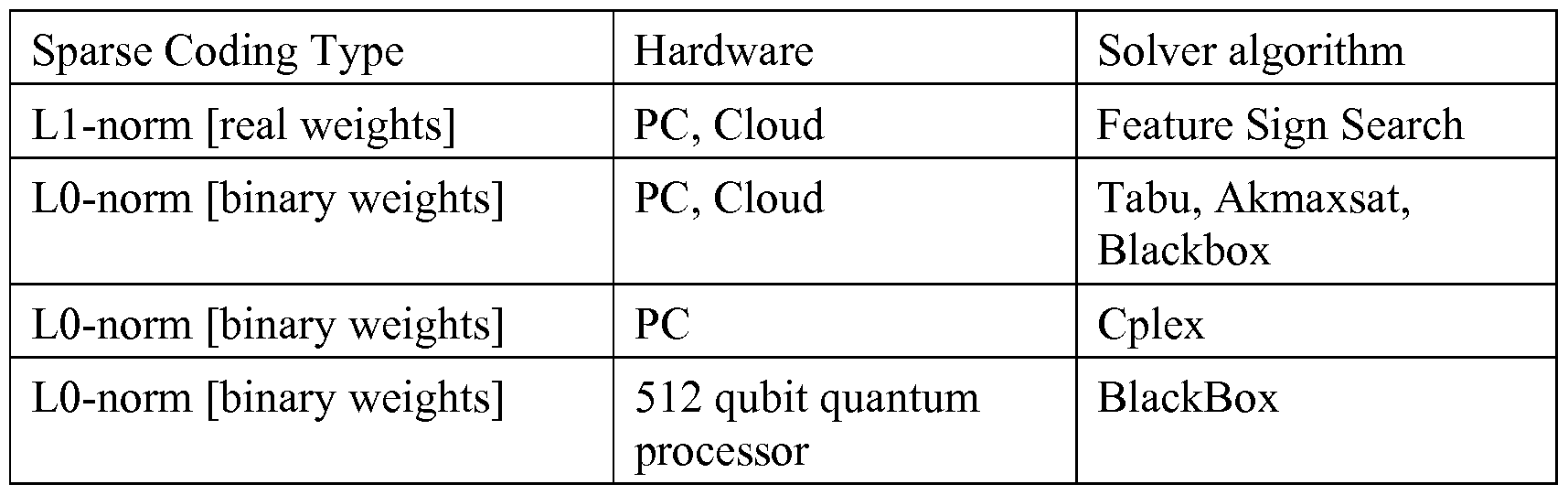 WO2014210368A1 - Systems and methods for quantum processing of data