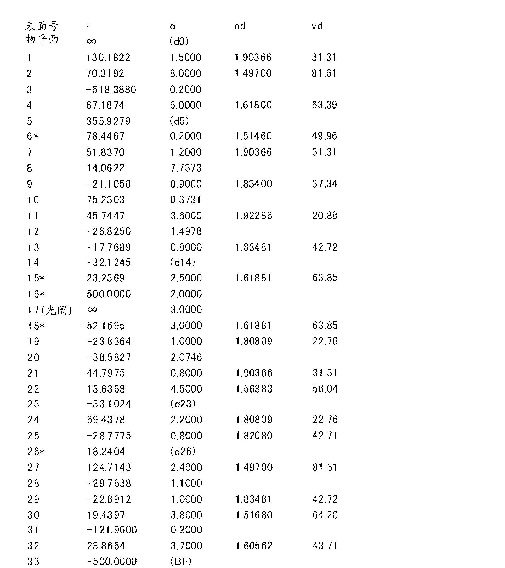 Figure CN102262285BD00121