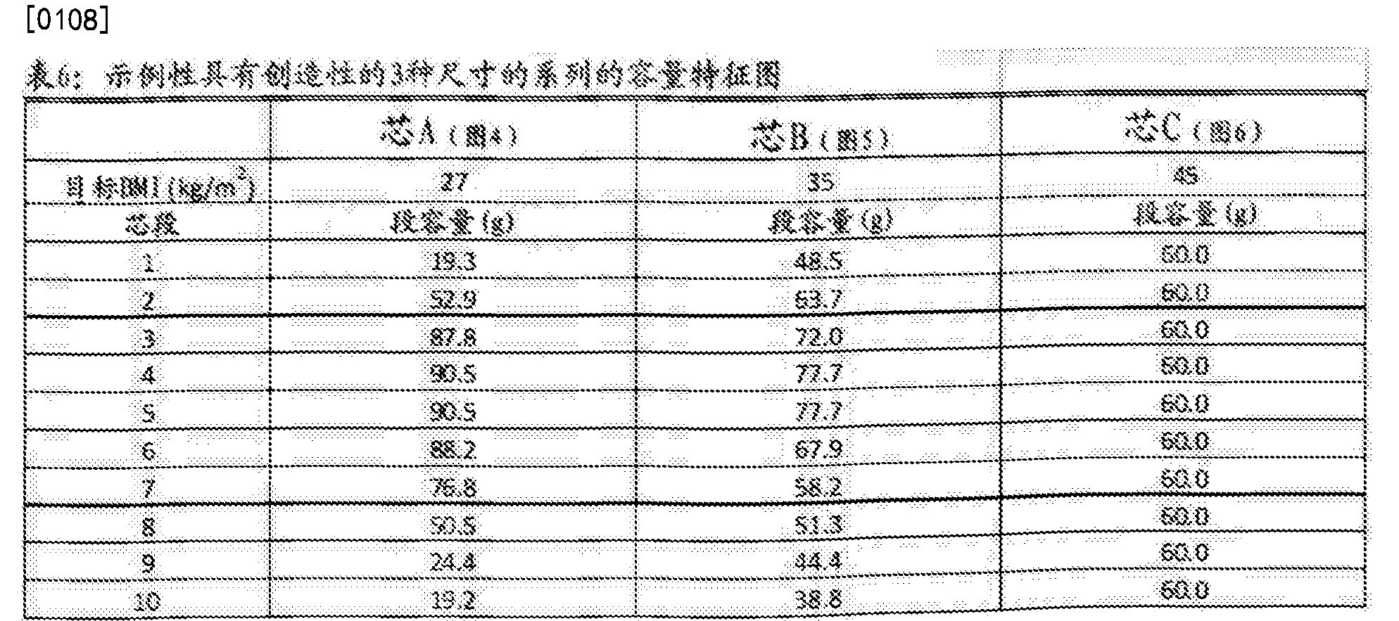 Figure CN107787212AD00111