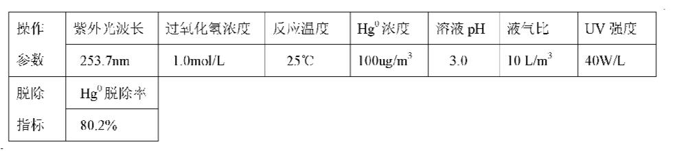 Figure CN101947409AD00112