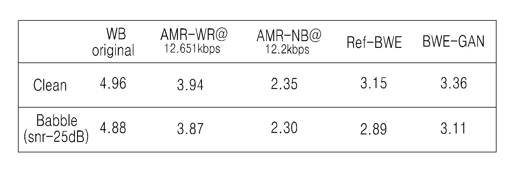 Figure PCTKR2018005647-appb-T000001