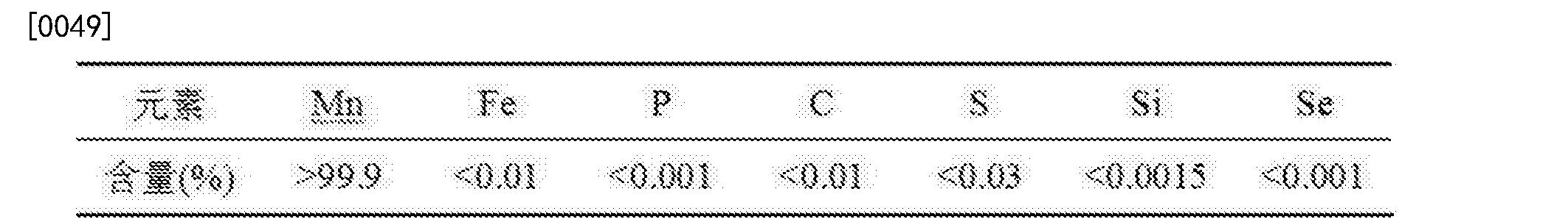 Figure CN105198000BD00081